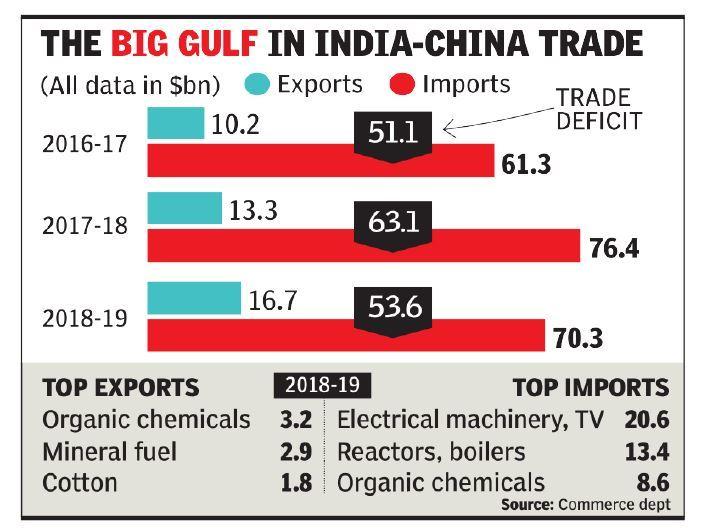 चीन, भारत